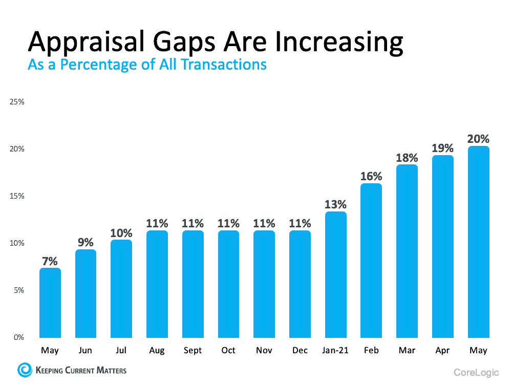 What Buyers and Sellers Need To Know About the Appraisal Gap | Keeping Current Matters