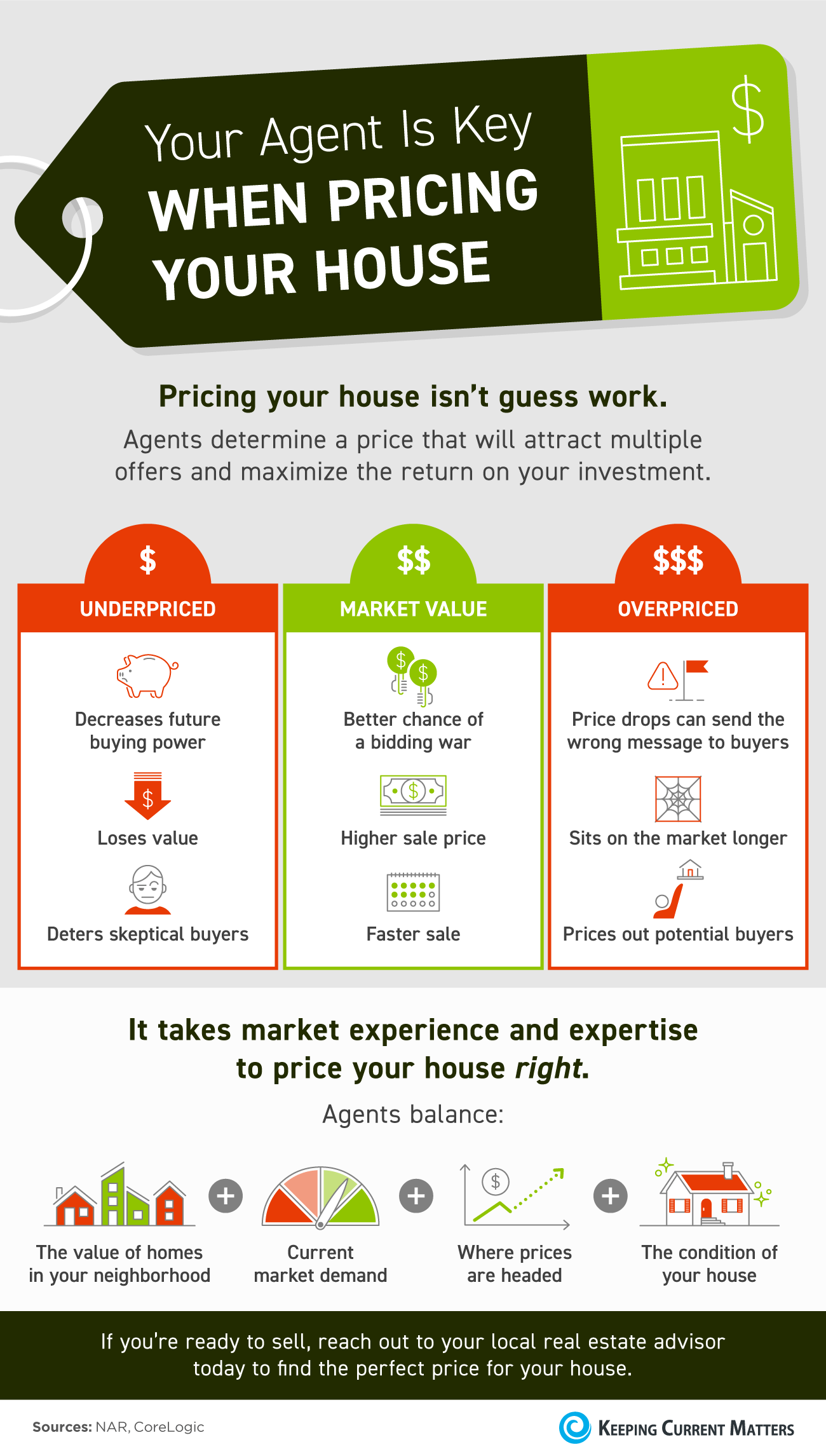 Your Agent Is Key When Pricing Your House [INFOGRAPHIC] | Keeping Current Matters