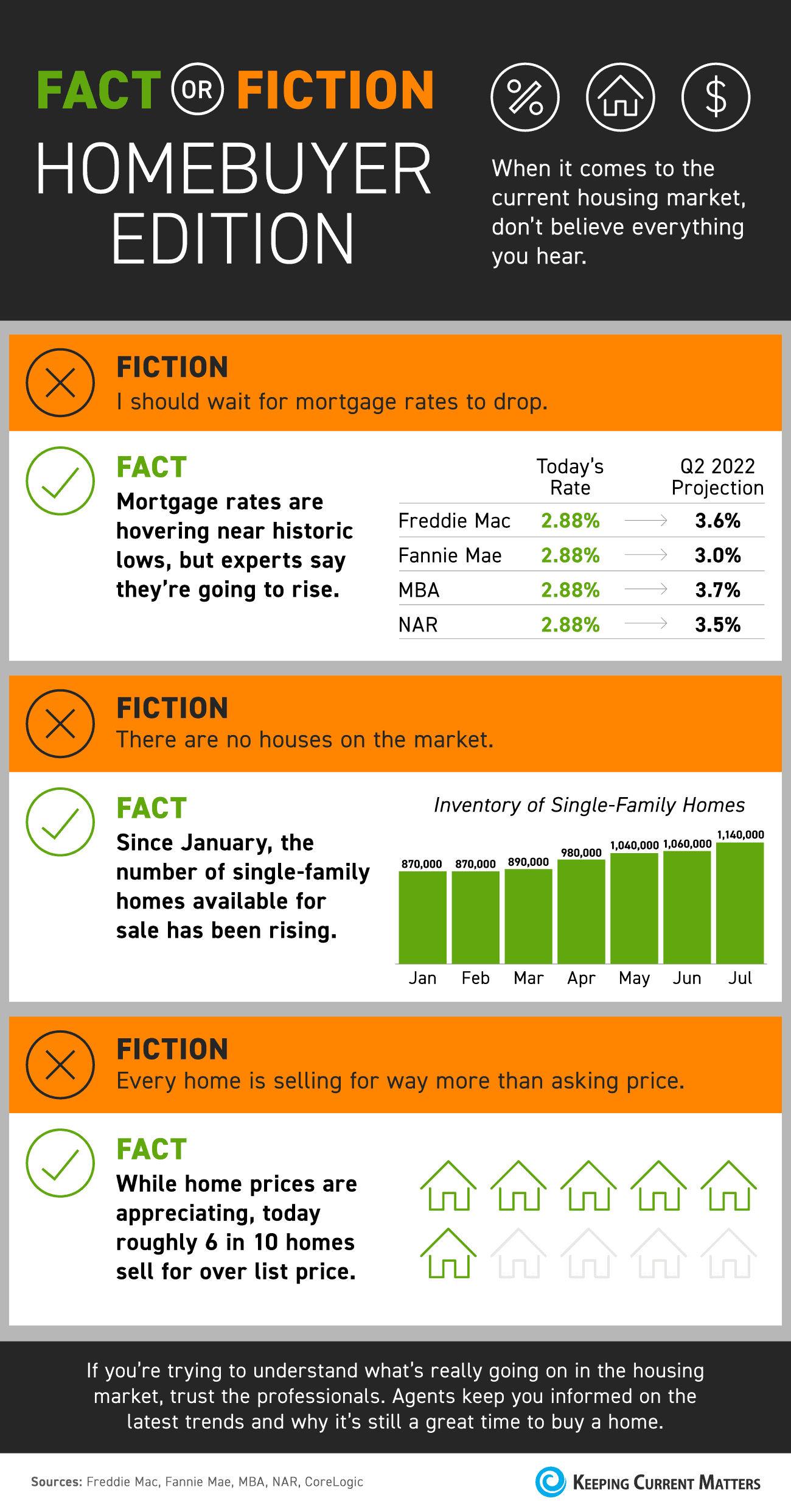 Fact or Fiction: Homebuyer Edition [INFOGRAPHIC] | Keeping Current Matters