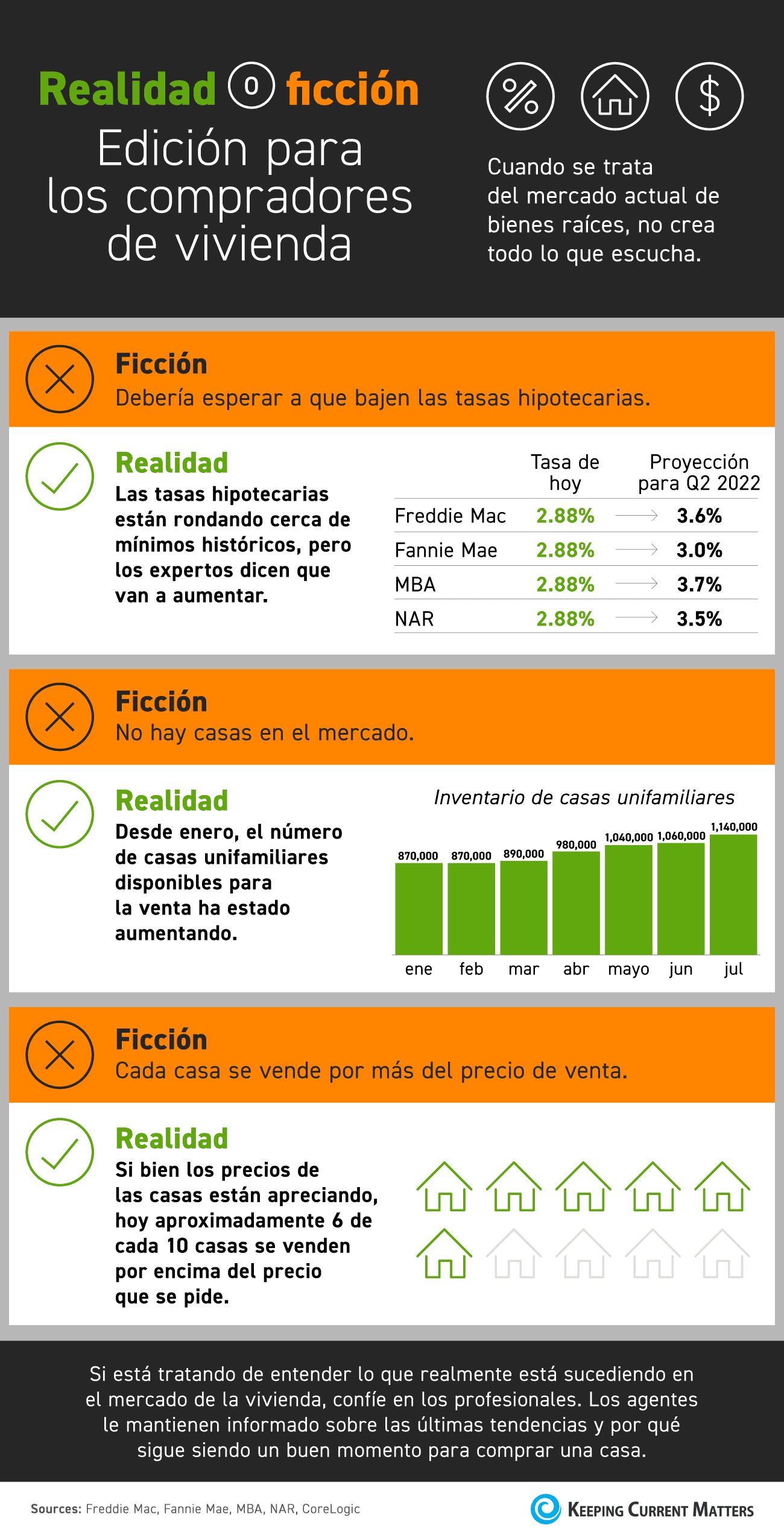 Realidad o ficción: Edición para los compradores de vivienda [infografía] | Keeping Current Matters
