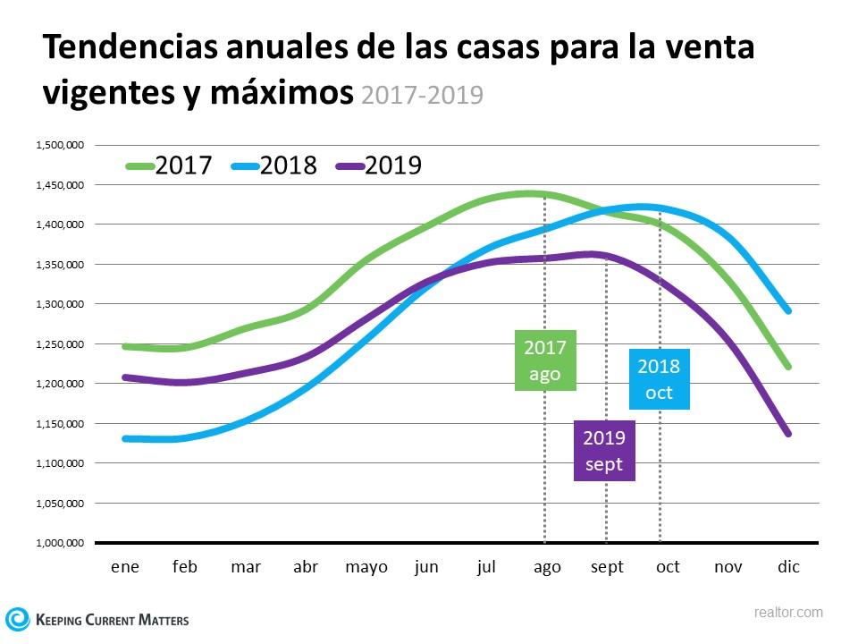 ¿Esta finalmente aumentando el número de casas en venta?   Keeping Current Matters