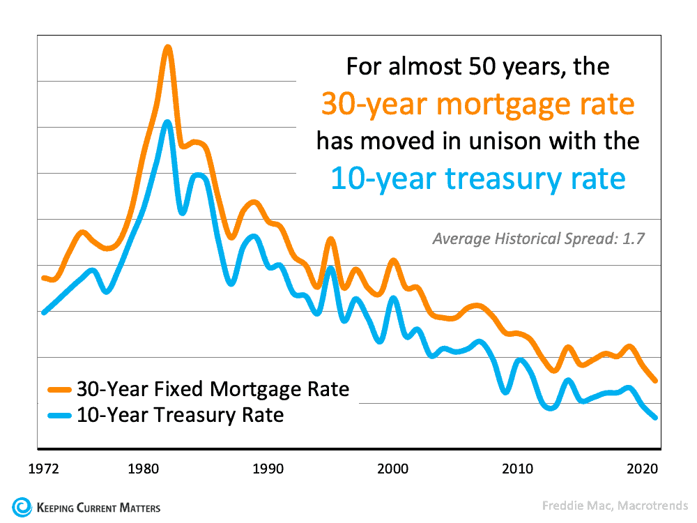 The Main Key To Understanding the Rise in Mortgage Rates | Keeping Current Matters