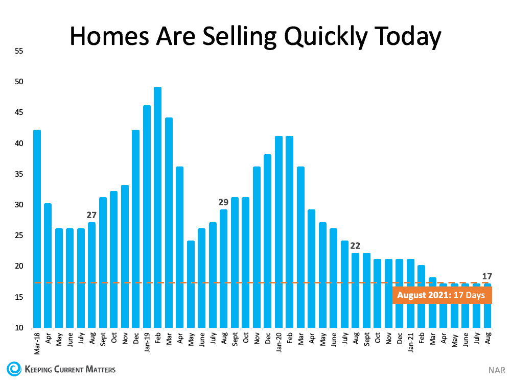 What Do Past Years Tell Us About Today's Real Estate Market? | Keeping Current Matters