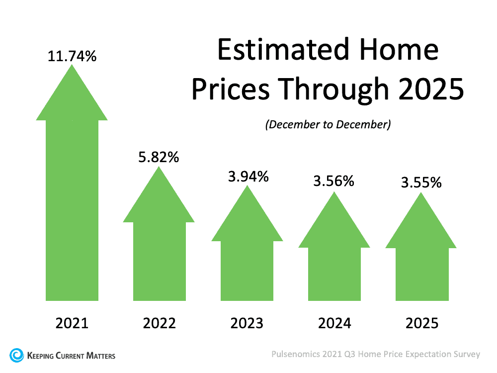 What Does the Future Hold for Home Prices? | Keeping Current Matters