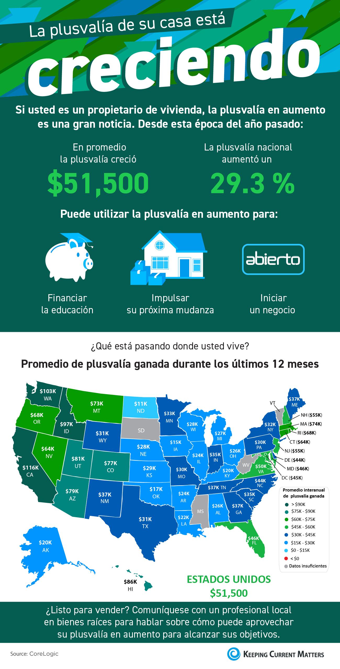 La plusvalía de su casa está creciendo [infografía] | Keeping Current Matters