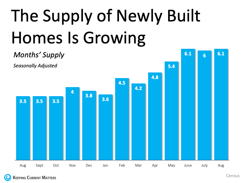 Looking To Move? It Could Be Time To Build Your Dream Home.   Keeping Current Matters